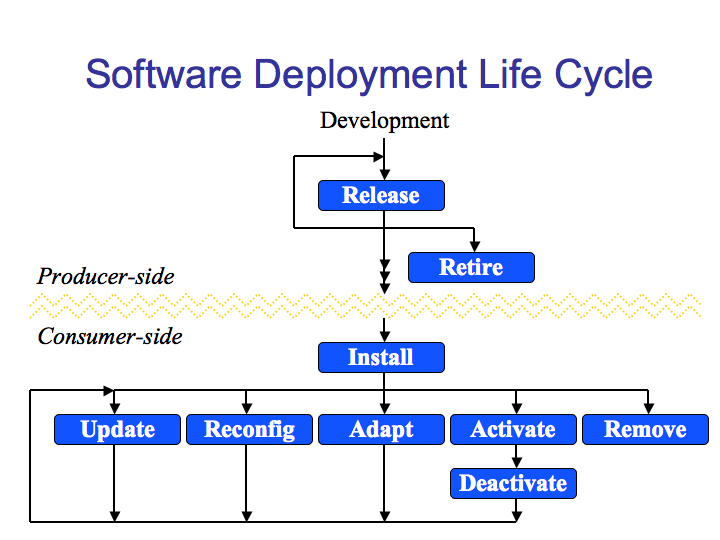 An agent-based system that implements the entire deployment life cycle