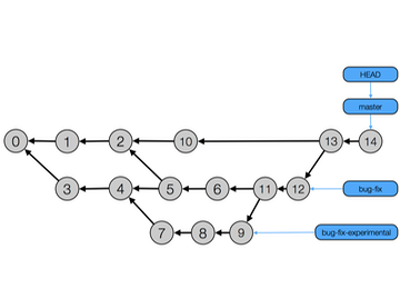 commit graph preview