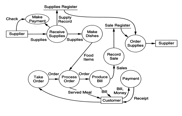 Flow chart of restaurant management system