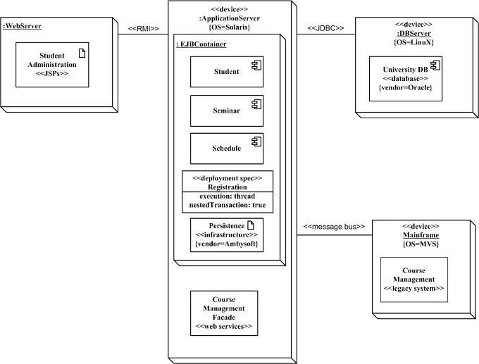 Deployment diagram visio new wiring diagram 2018 artz blog deployment diagram visio diagram templates er diagram visio visio 2013 uml deployment diagram on deployment diagram visio ccuart Choice Image