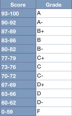 Grading Scale | CSCI 5828 — Spring 2010 | Kenneth M  Anderson