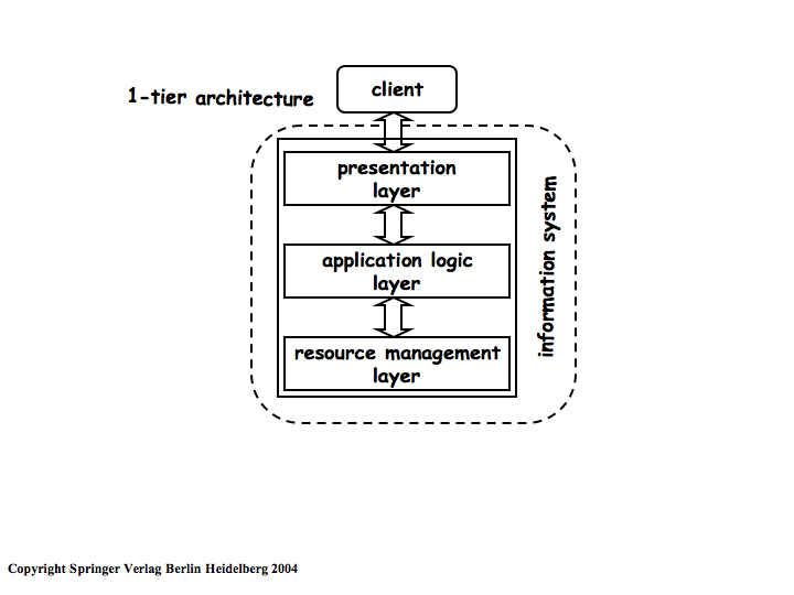 Web services lecture 02 for Architecture 2 tiers