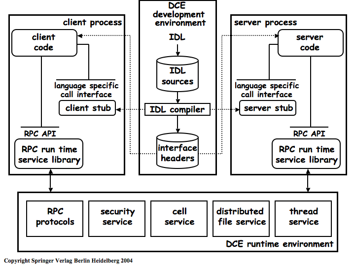 Web ServicesCopyright NoticeMiddlewareProgramming AbstractionsGenealogy of MiddlewareMiddleware as InfrastructureMiddleware as Infrastructure: DCETypes of MiddlewareRPC in Three Slides: IDL and Client/Server StubsRPC in Three Slides: RPC using static bindingsRPC in Three Slides: RPC with dynamic bindingsRPC: What Can Go Wrong?Transactional RPC to the Rescue!Transactional RPCTP MonitorsTP Monitors, continuedObject BrokersObject Monitors: Best of Two WorldsMessage-Oriented Middleware (MOM)Message QueuesComing up Next