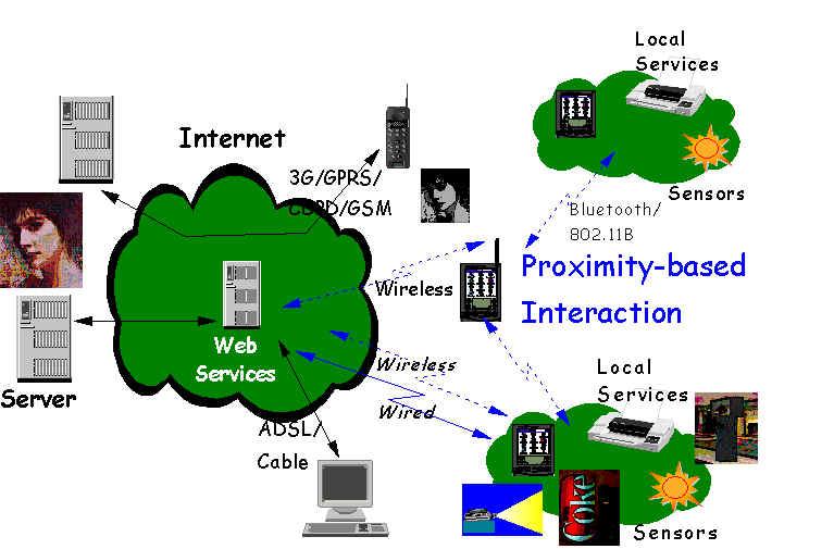 Ubiquitous Computing Images of Ubiquitous Computing is