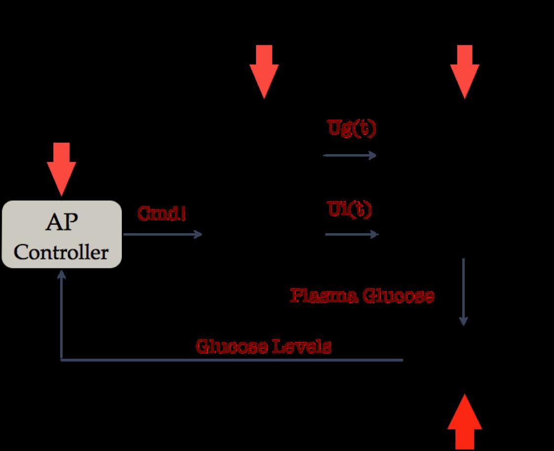 Block diagram of a closed loop artificial pancreas system.