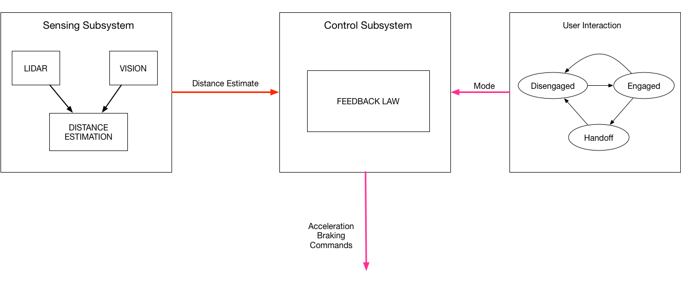 Block    diagram    of an imagined adaptive    cruise       control    system